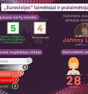 """36 faktai apie """"Euroviziją"""", kurie turėtų jus nustebinti"""