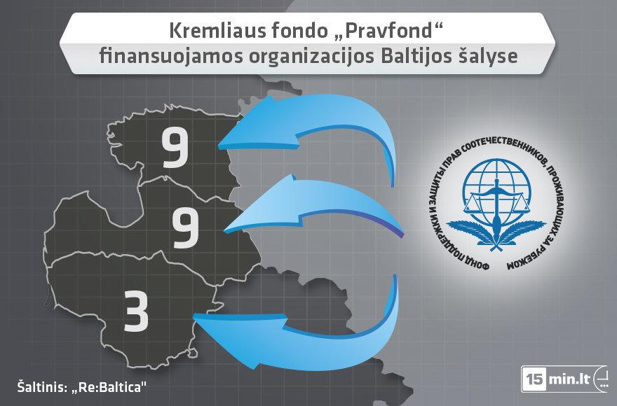 """Minkštosios Rusijos galios įrankiu įvardijamas """"Pravfond"""" Baltijos šalyse finansuoja mažiausiai 21 organizaciją"""