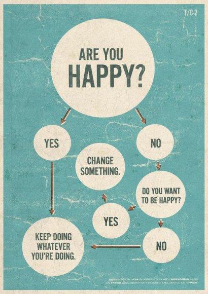 Paklausk savęs, ar esi laimingas.