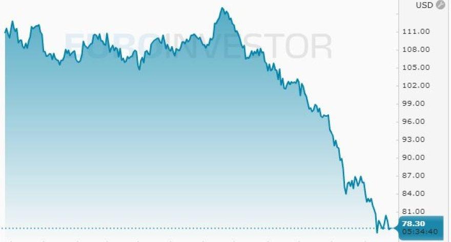 """""""Brent"""" naftos kaina trečiadienio rytą (""""Euroinvestor"""")"""