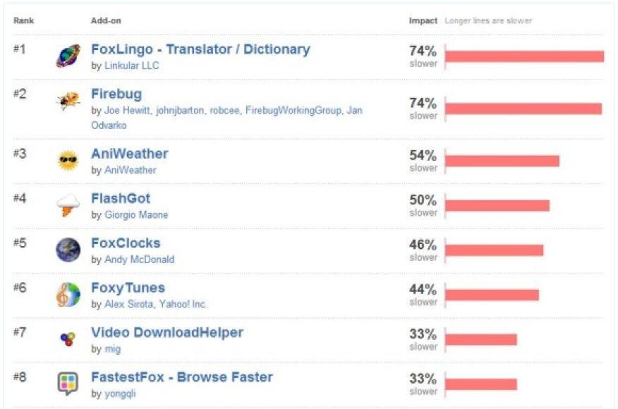 """""""Mozilla"""" skelbia naršyklės """"Firefox"""" darbą labiausiai lėtinančių papildinių sąrašą."""