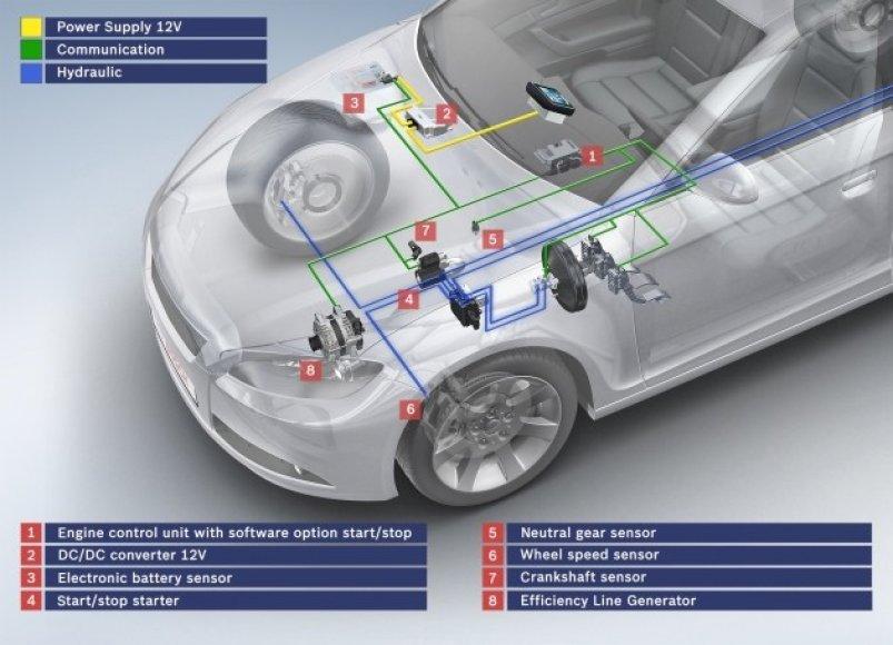 """""""Bosch"""" sukūrė start/stop sistemą automatinėms greičių dėžėms"""