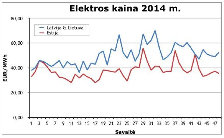 Elektros kainos 2014 metais