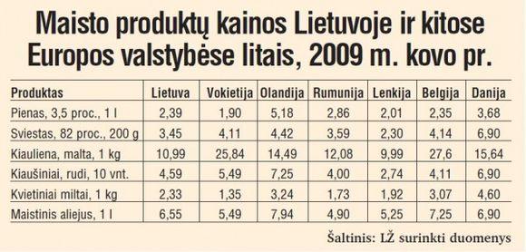 Maisto produktų kainos Lietuvoje ir kitose Europos valstybėse litais, 2009 m. kovo pr.