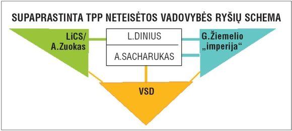 Supaprastinta TPP neteisėtos vadovybės schema