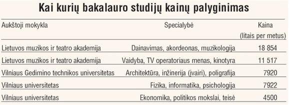 Lietuvos žinių iliustr./Studijų kainos