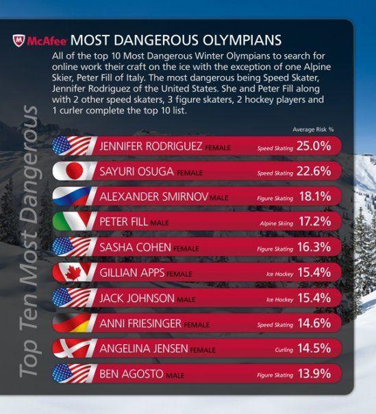 """""""Pavojingiausių"""" olimpiečių dešimtukas"""