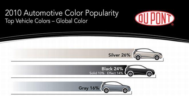 Populiariausios naujų automobilių spalvos pasaulyje