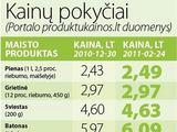 """""""15min"""" iliustracija/Kainų pokyčiai Lietuvoje"""