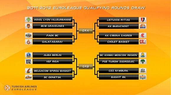 Euroleague.net nuotr./Eurolygos atrankos varžybų formatas.