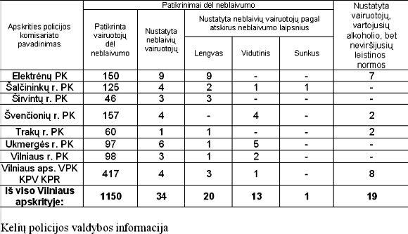 15min.lt iliustracija/Spalio 7-9 dienomis Vilniaus apskrityje vykdyto reido rezultatai