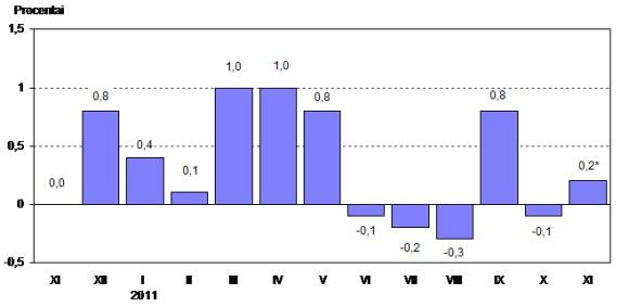 Infliacija 2011 m. lapkritį