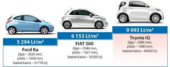 Maži automobiliai