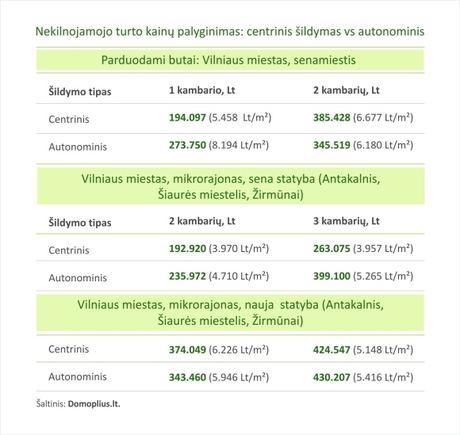 Domoplius/Parduodamų butų kainų palyginimas