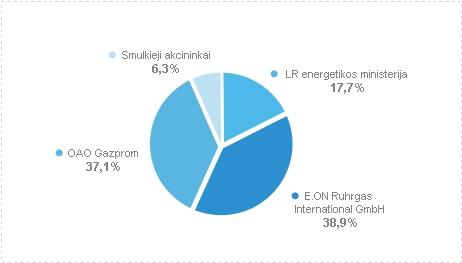 Lietuvos dujų akcininkai