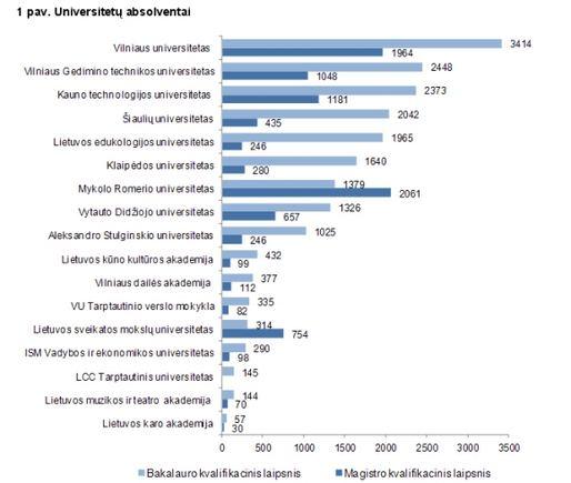 Universitetų absolventai