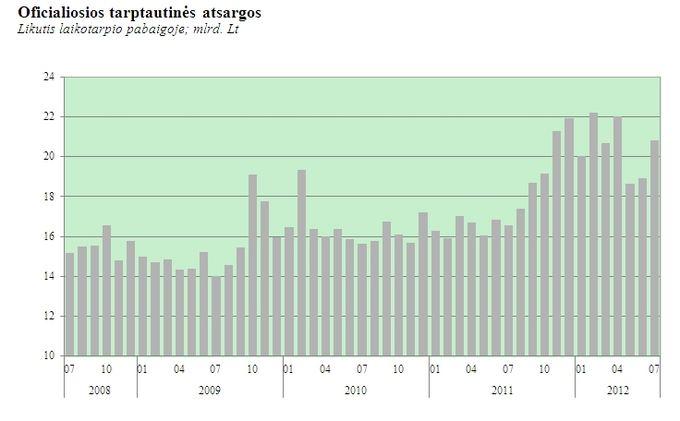 Ekonomikos ir finansinio stabilumo tarnybos Statistikos departamentas /Oficialiosios tarptautinės atsargos