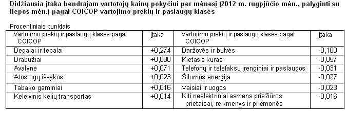 Didžiausia įtaka bendrajam vartotojų kainų pokyčiui per mėnesį (2012 m. rugpjūčio mėn., palyginti su liepos mėn.) pagal COICOP vartojimo prekių ir paslaugų klases