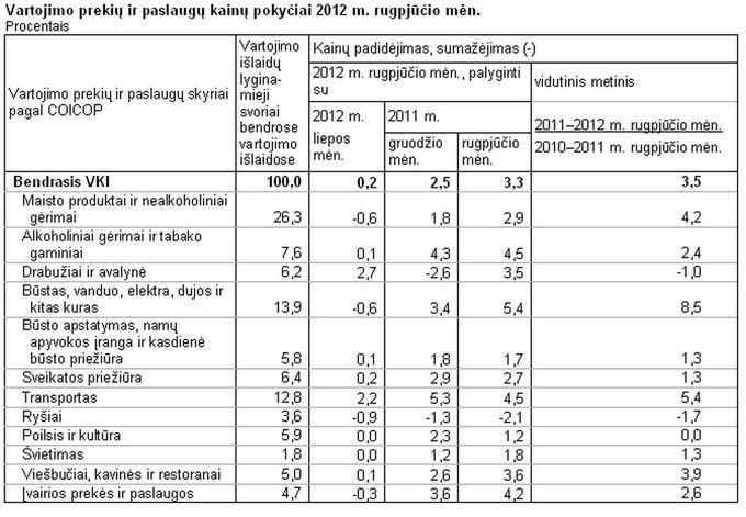 Vartojimo prekių ir paslaugų kainų pokyčiai 2012 m. rugpjūčio mėn.