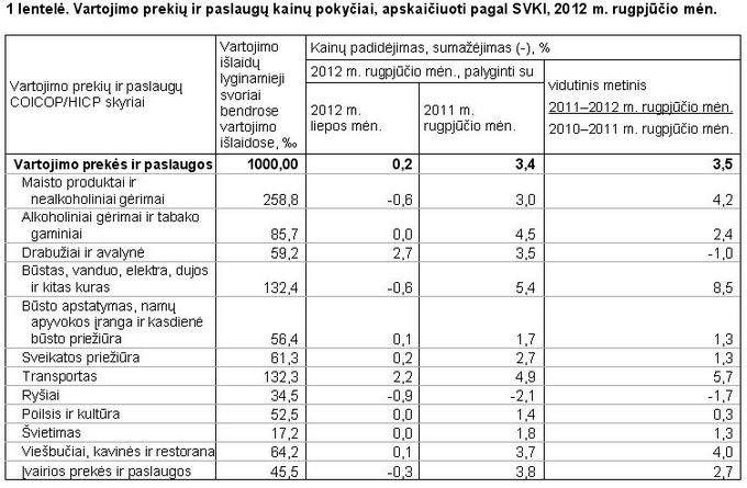 Lietuvos statistikos departamentas/Infliacija