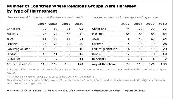 Pew Forum/Kaip religinės grupės buvo diskriminuojamos
