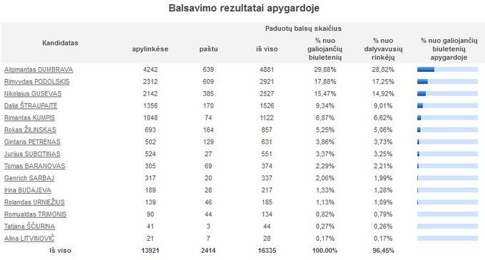VRK vizualizacija/Balsavimo rezultatai Zarasų-Visagino apygardoje