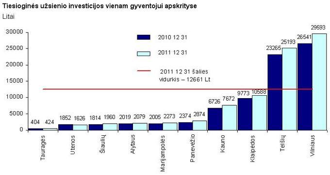 Lietuvos statistikos departamentas/Tiesioginės užsienio investicijos vienam gyventojui apskrityse