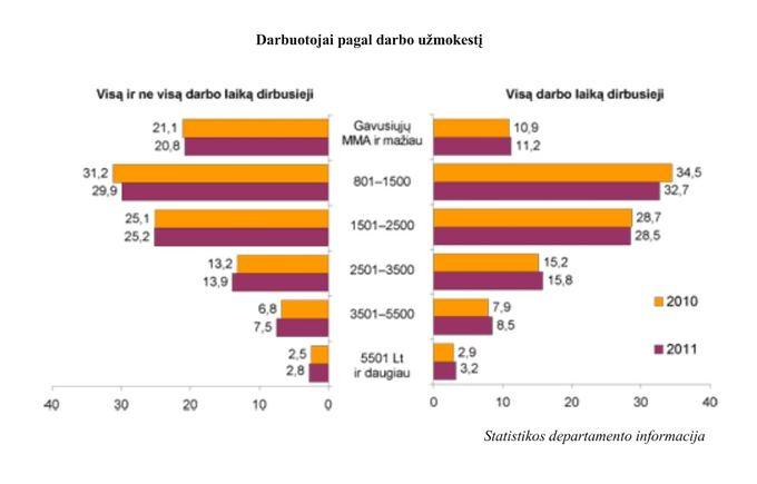 Statistikos dep. vizualizacija/Darbuotojai pagal darbo užmokestį