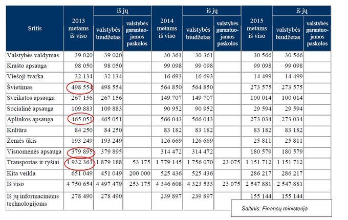 Finansų ministerijos lentelė/Valstybės investicijų programa