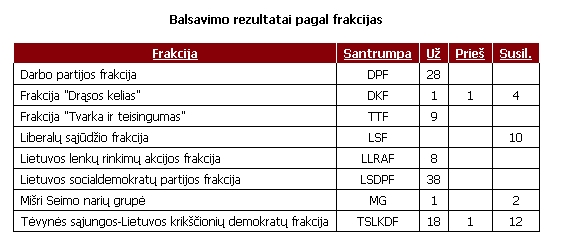 Lrs.lt informacija/Balsavimas dėl biudžeto pagal frakcijas