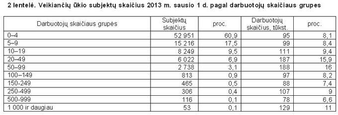 Lietuvos statistikos departamentas