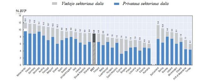 Sveikatos priežiūros ialaidų BVP dalis, 2010 ((Total health expenditure as a share of GDP, 2010 (or nearest year)) (lentelė sudaryta remiantis Europos Komisijos pateiktais duomenimis. `altinis: OECD Health Data 2012; WHO Global Health Expenditure Database).