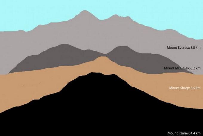 NASA/JPL-Caltech/MSSS iliustr./`arpo kalno aukačio palyginimas su Žemėje esančiais kalnais