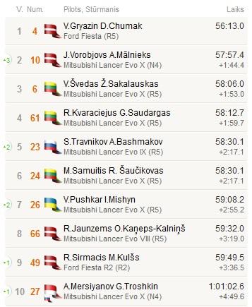 Tomo Markelevičiaus nuotr./Latvijos ralio čempionato antrojo etapo rezultatai