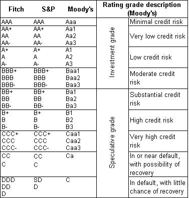 FT.com lentelė/Kredito reitingai