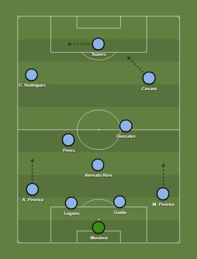 Urugvajaus futbolo rinktinės taktinė schema