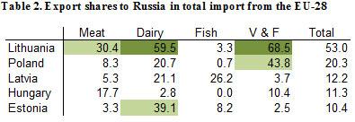 ERPB inf./Eksportas į Rusiją