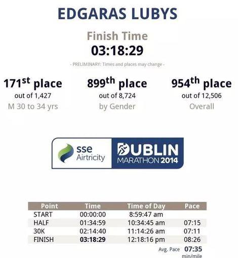 Asmeninio albumo nuotr./Edgaro Lubio rezultatai Dublino maratone