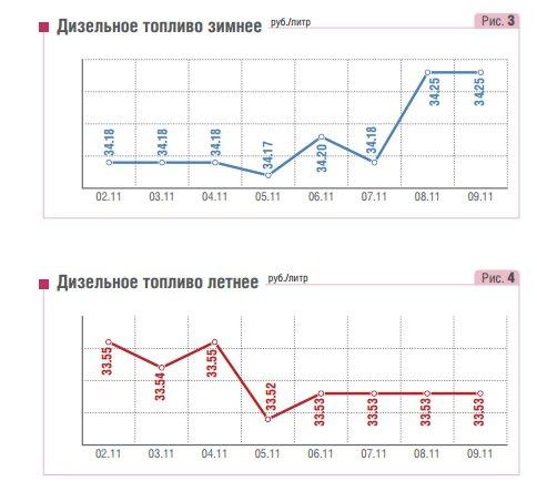 Degalų kainos Rusijoje