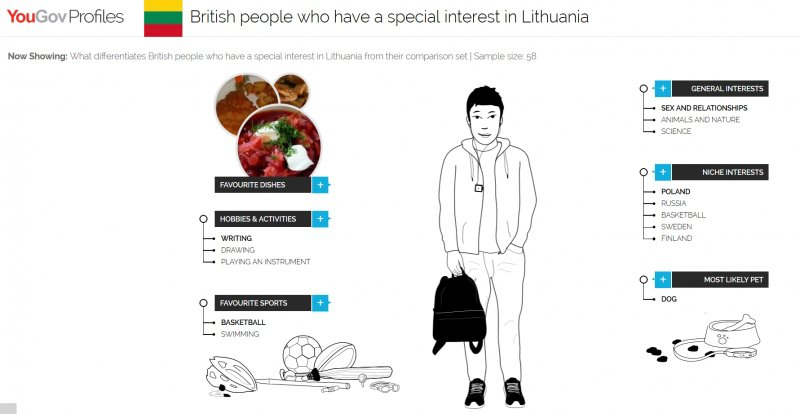 Kuo pasižymi britai, kurie domisi Lietuva?