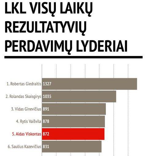 LKL.lt diagrama/Rezultatyvių perdavimų lyderiai LKL istorijoje