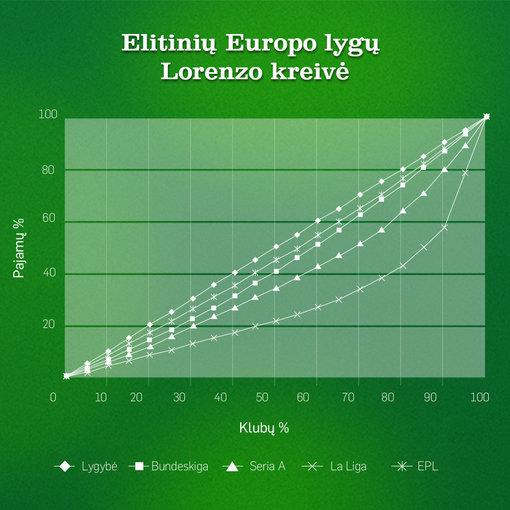 Europos elitinių lygų Lorenzo kreivė