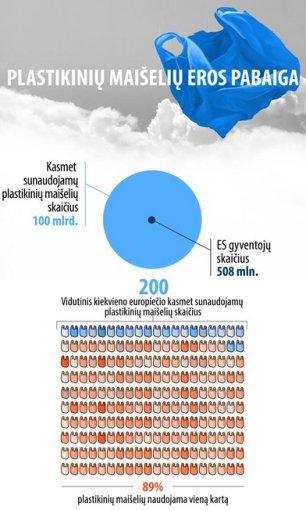 inforgrafikas/Plastikiniai maišeliai