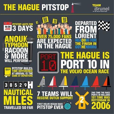 """Team Brunel nuotr./""""Volvo Ocean Race"""", tarpinio starto Hagoje infografikas"""