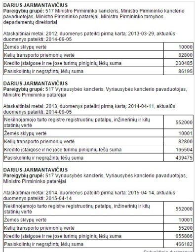 VMI duomenys/Dariaus Jarmantavičiaus turto deklaracijos