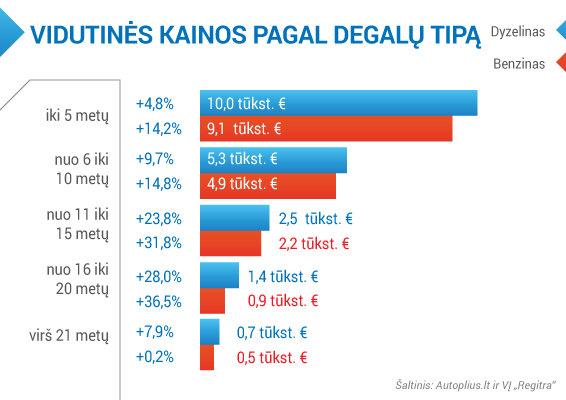 """Vidutinės kainos pagal degalų tipą /  2015 II ketv. apžvalga / Autoplius.lt ir VĮ """"Regitra"""" duomenys"""