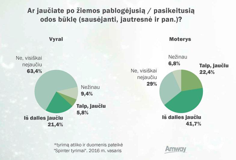 Odos priežiūros įpročių infografikas