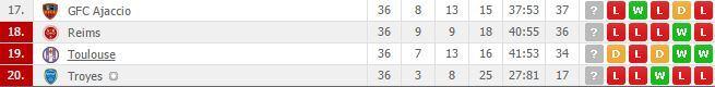 """""""Ligue 1"""" kova dėl išlikimo"""