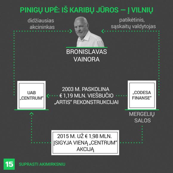 """15min nuotr./Bronislavo Vainoros ryšiai su įmone """"Codesa Finance"""""""