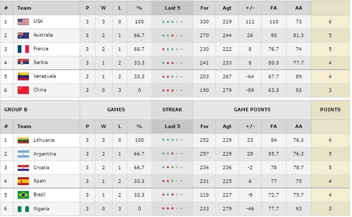 FIBA.com/Turnyro lentelė po trijų turų